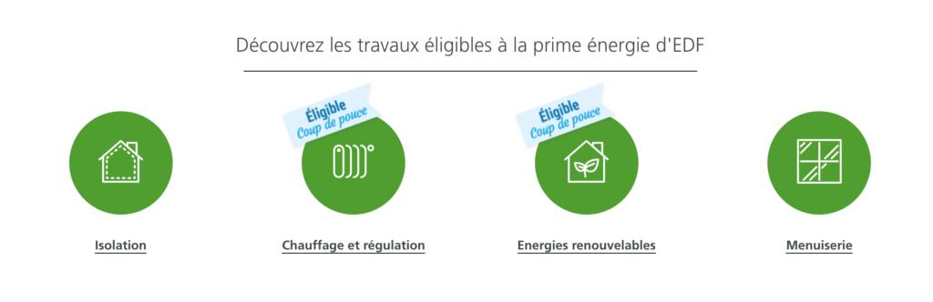 Travaux éligibles Prime Éco Énergie EDF
